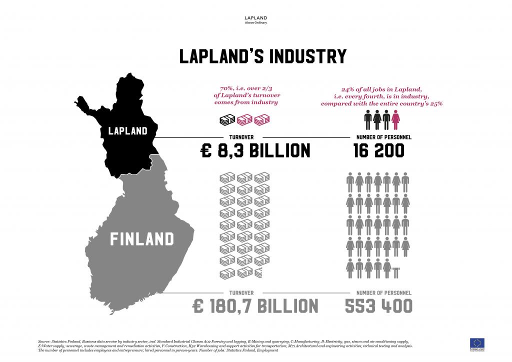 Lapland´s industry