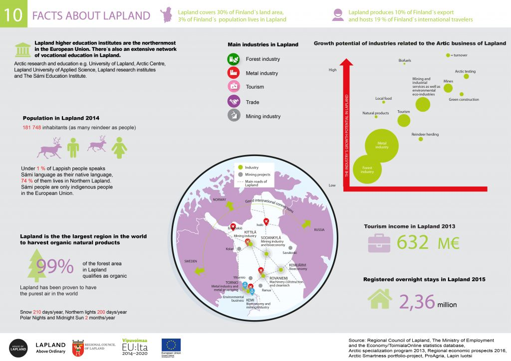 10 facts about Lapland_infographic