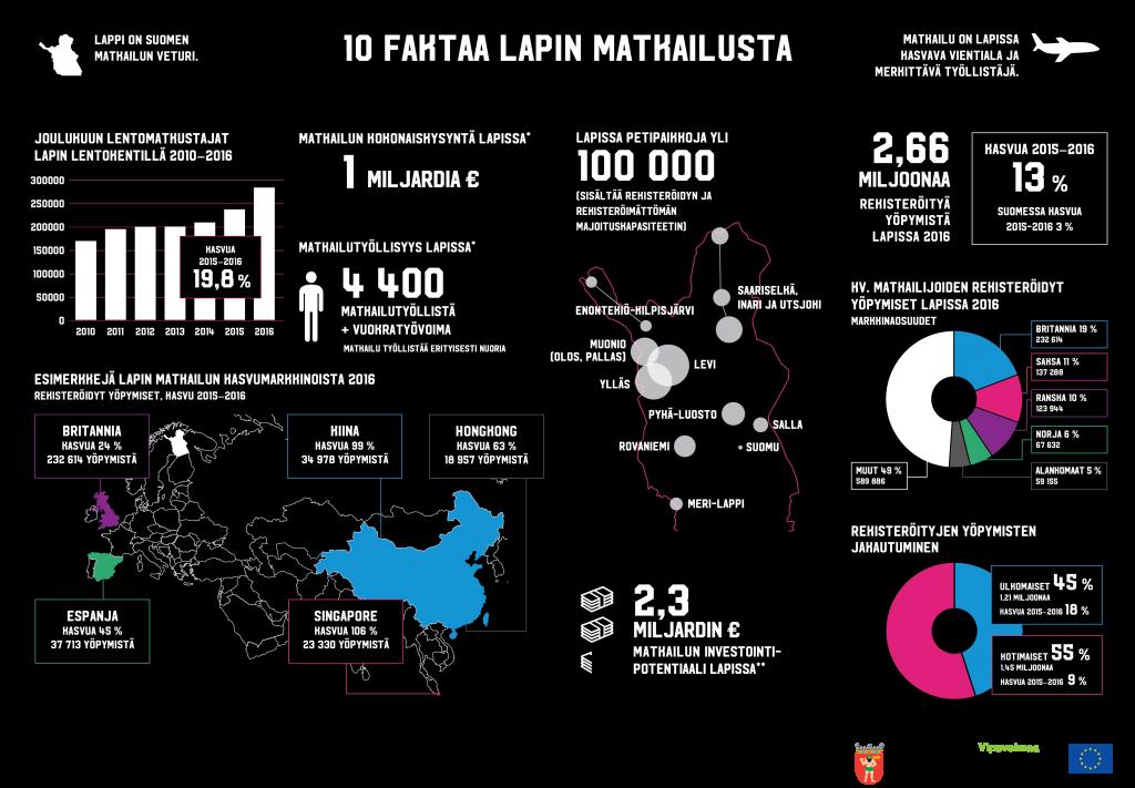 10 faktaa Lapin matkailusta 2017_Final