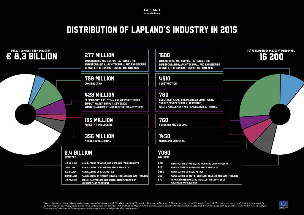 Distribution of Laplands industry