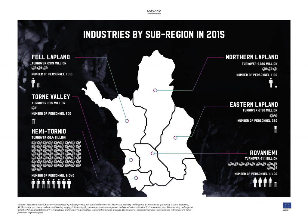 Lapland industries by sub-regions