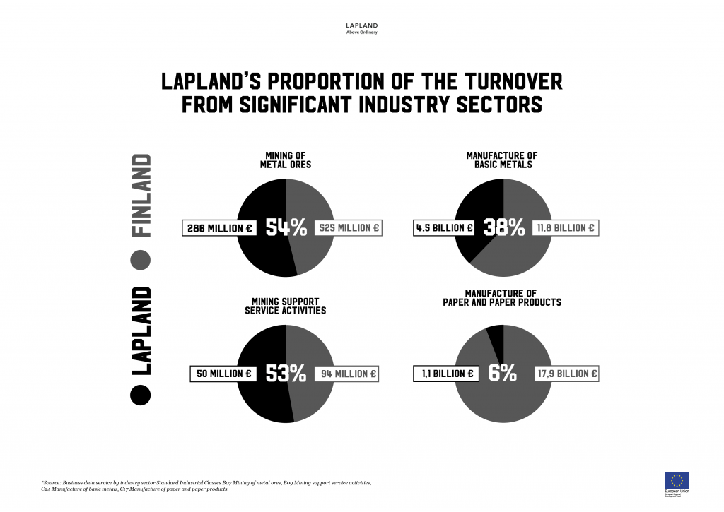 Lapland's proportion of turnover