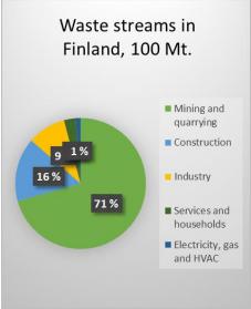 Infographics circular economy