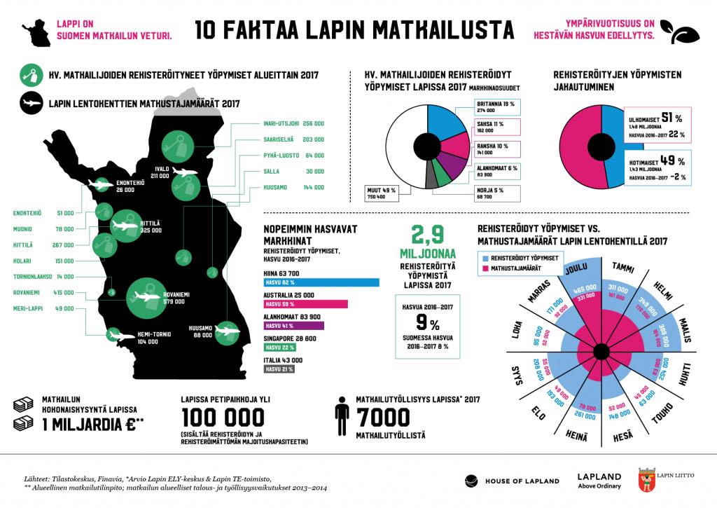 Infograafi 10 faktaa Lapin matkailusta 2018