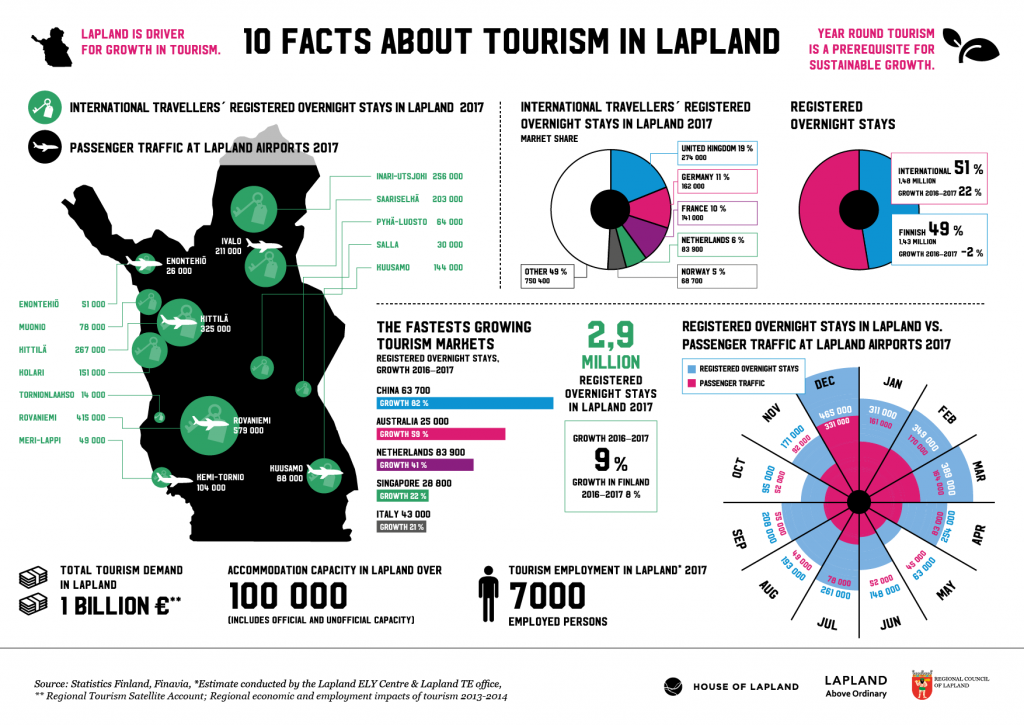 10 facts about tourism in Lapland 2018
