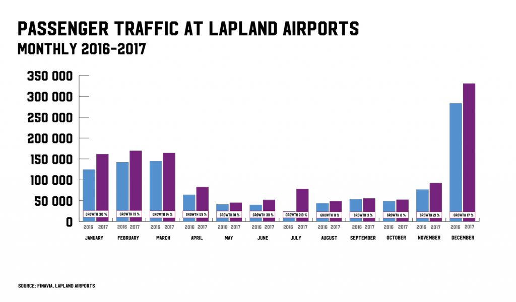 passenger traffic lapland monthly