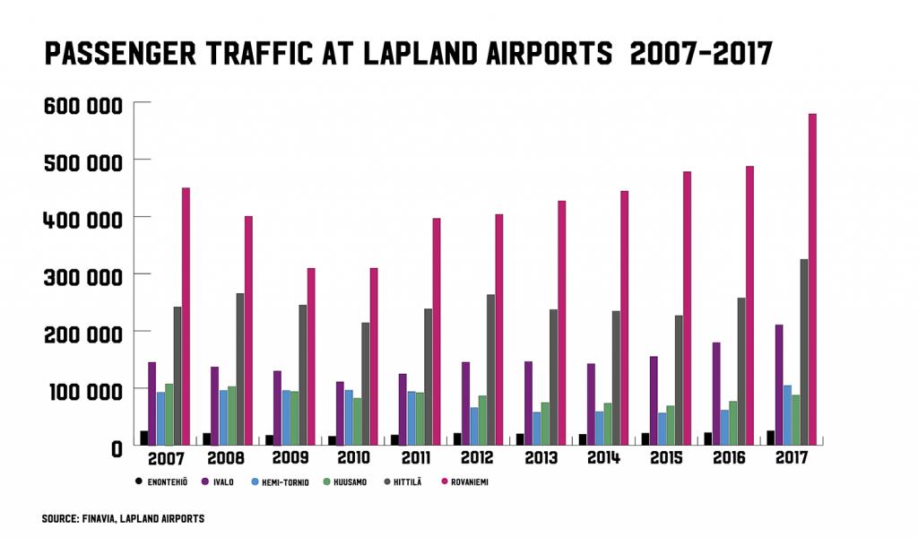 Passenger traffic Lapland airports 2007