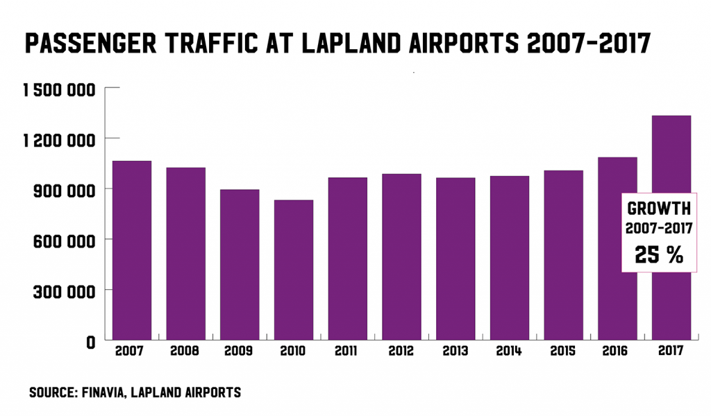 passenger traffic Lapland airports