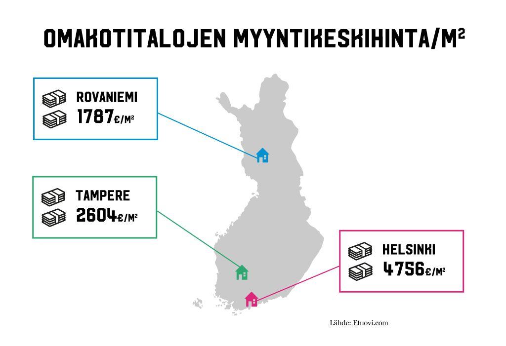 Infograafi omakotitalojen keskihinnoista Suomessa