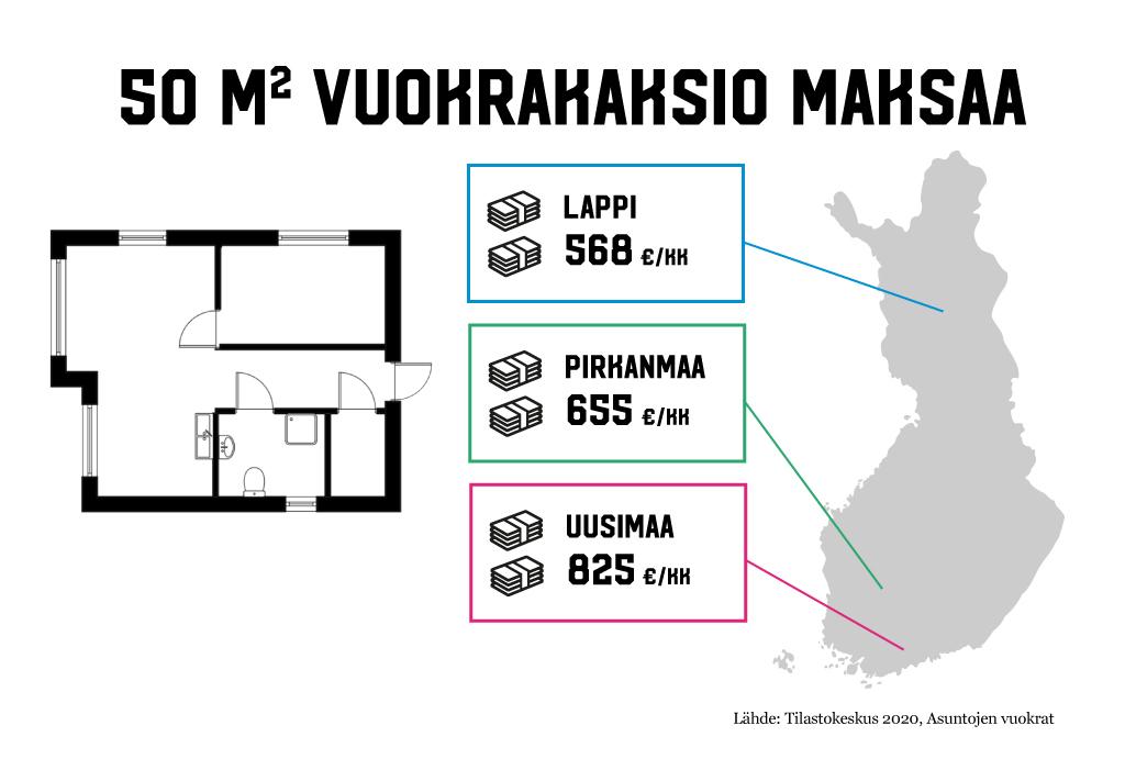 Infograafi vuokrakaksioiden keskihinnoista Suomessa