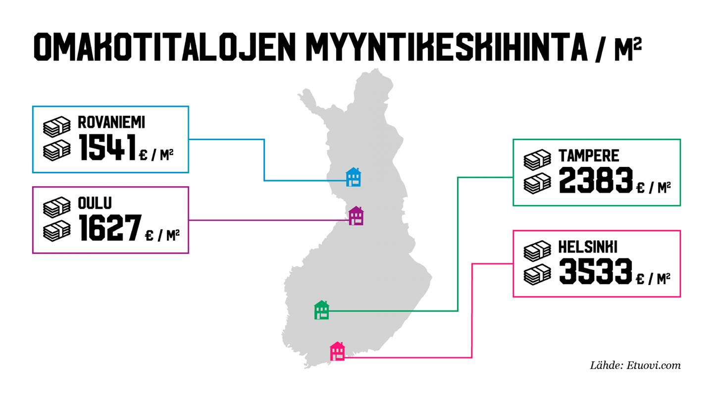 Omakotitalojen myyntihinnat Rovaniemellä ja muualla Suomessa