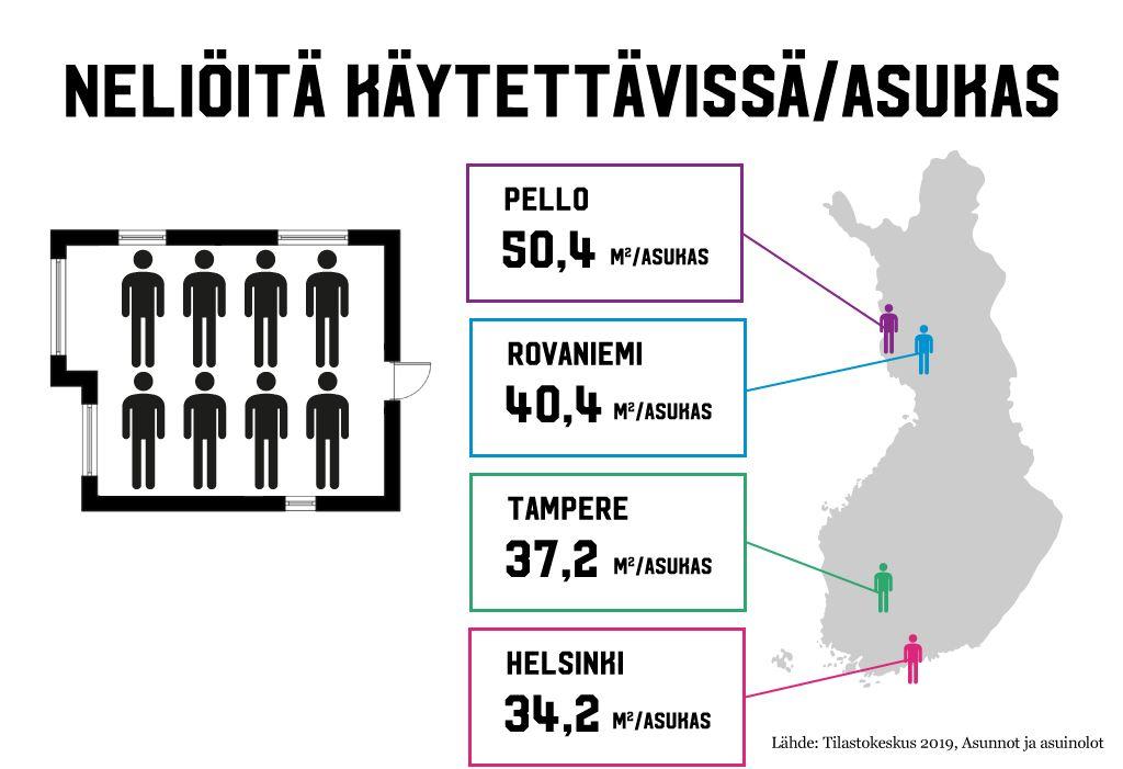 Infograafi asumisväljyydestä Suomessa