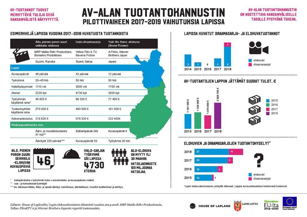 Av-alan tuotantokannustimen pilottivaiheen 2017-2019 vaikutuksia