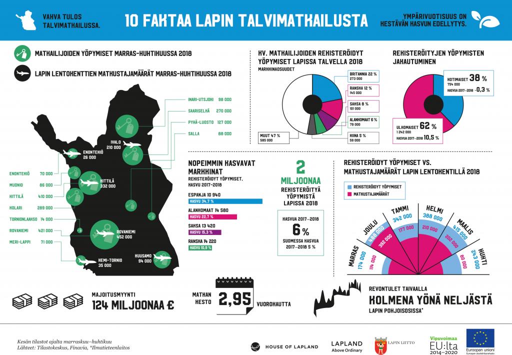 Infograafi 10 faktaa Lapin talvimatkailusta