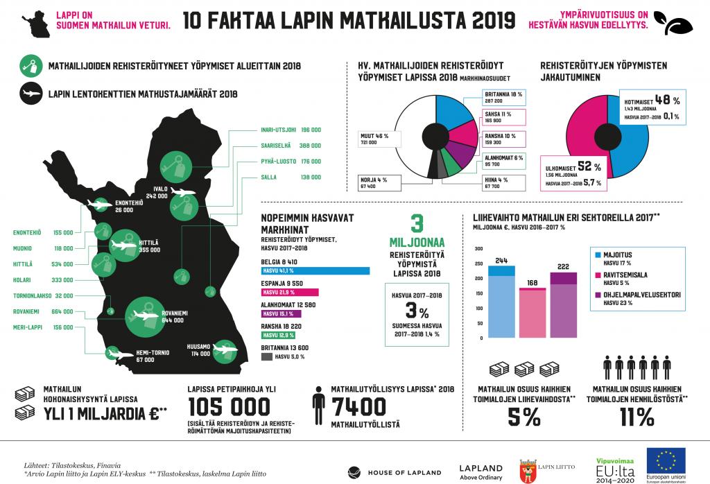 Infograafi 10 faktaa Lapin matkailusta 2019