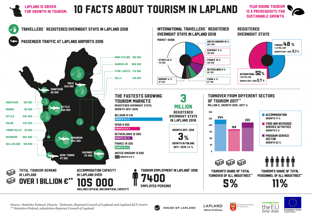 10 facts about tourism in Lapland
