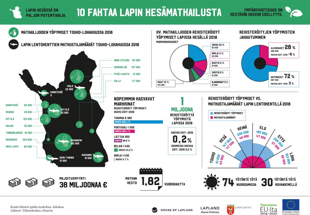 Infograafi 10 faktaa Lapin kesämatkailusta