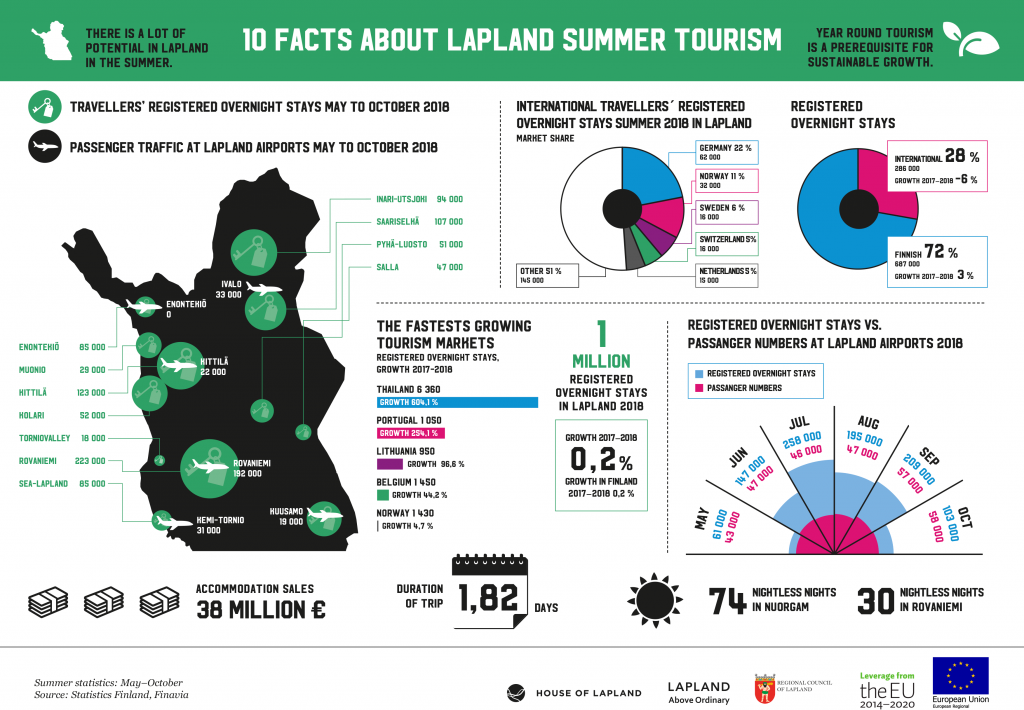 Infographic 10 facts about summer tourism in Lapland
