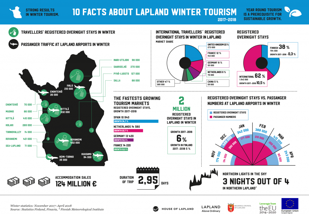 Infographic 10 facts of winter tourism in Lapland