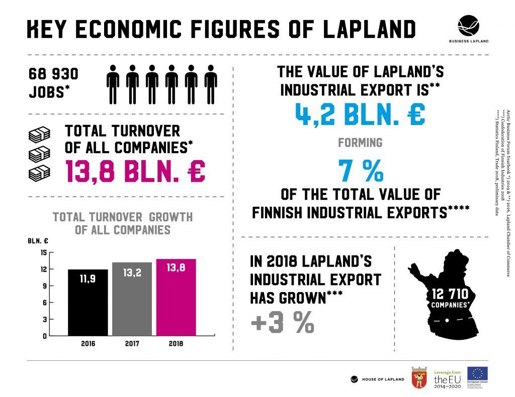 In 2018 Lapland's industrial export has grown +3%.