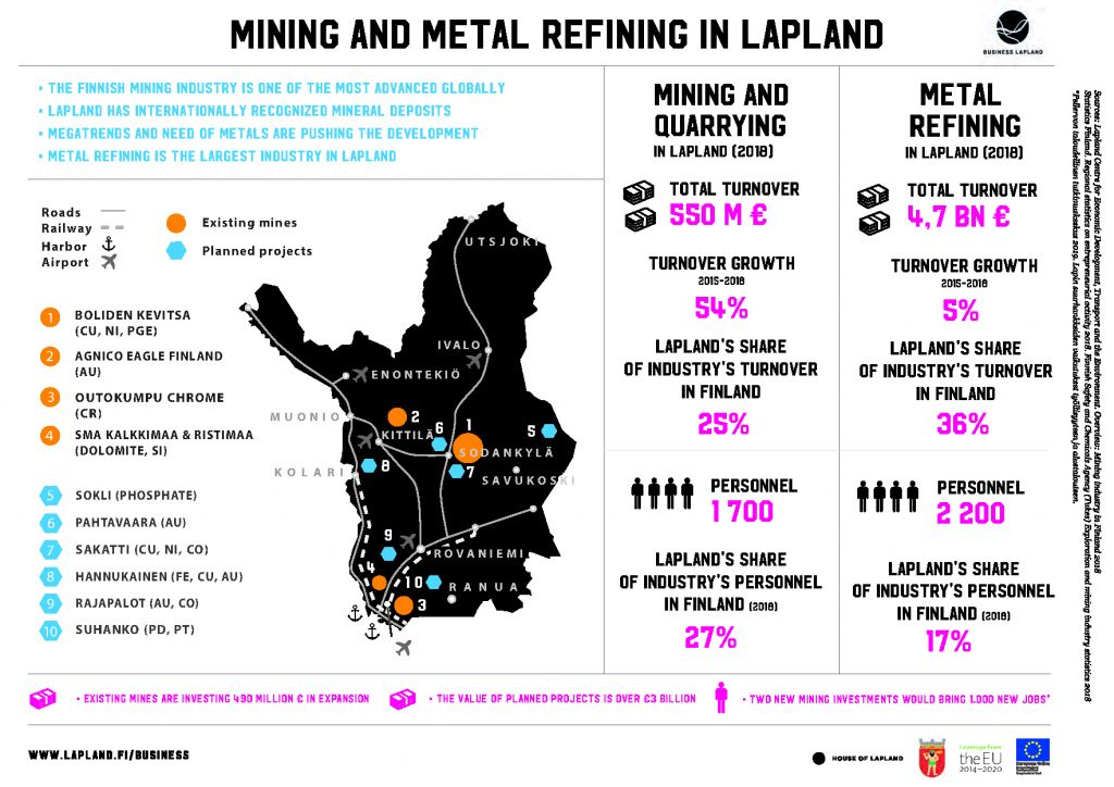 Infographic Mining and metal refining in Lapland