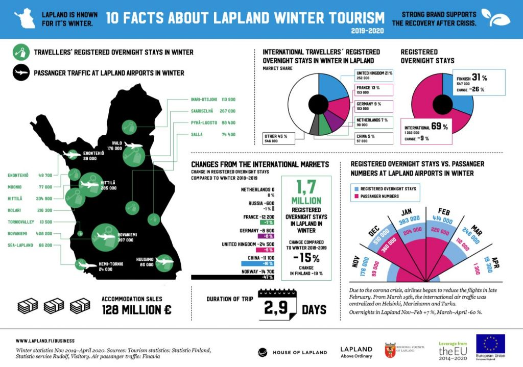 Infographic tourism in winter