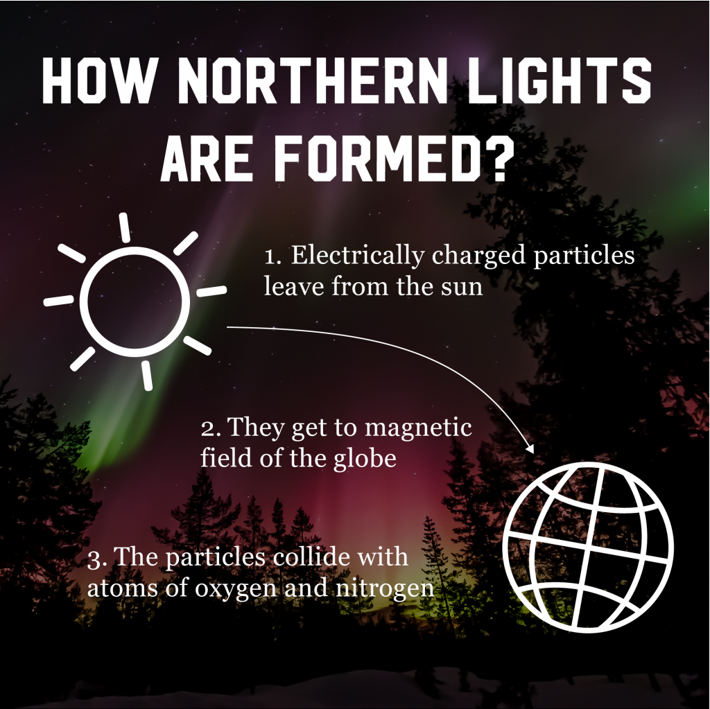 how-auroras-are-formed
