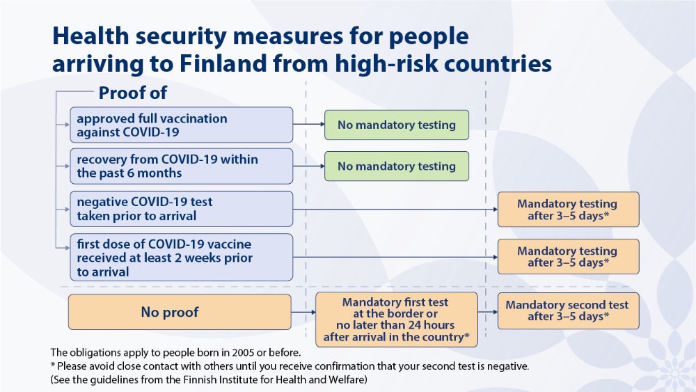 Infogrpah about health security measures from people arriving from high-risk countries to Finland.