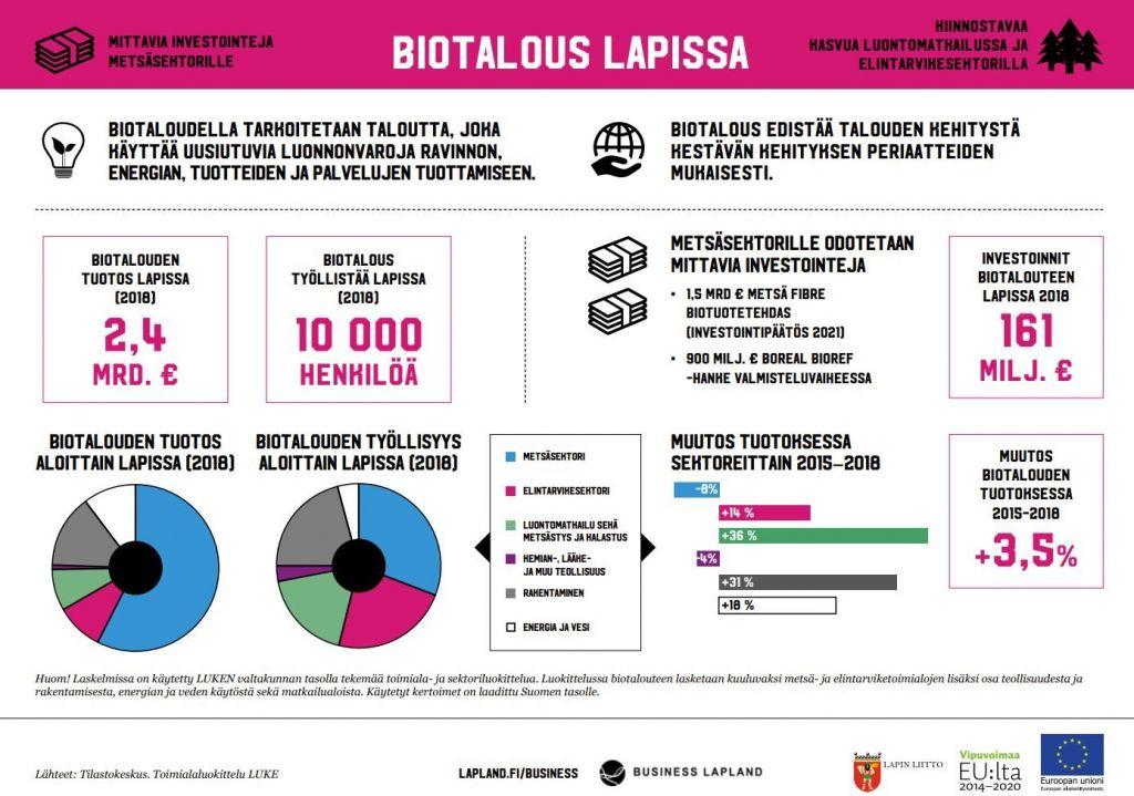 Infograafi biotaloudesta Lapissa