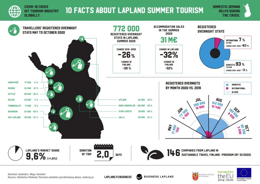 Summer tourism infographic