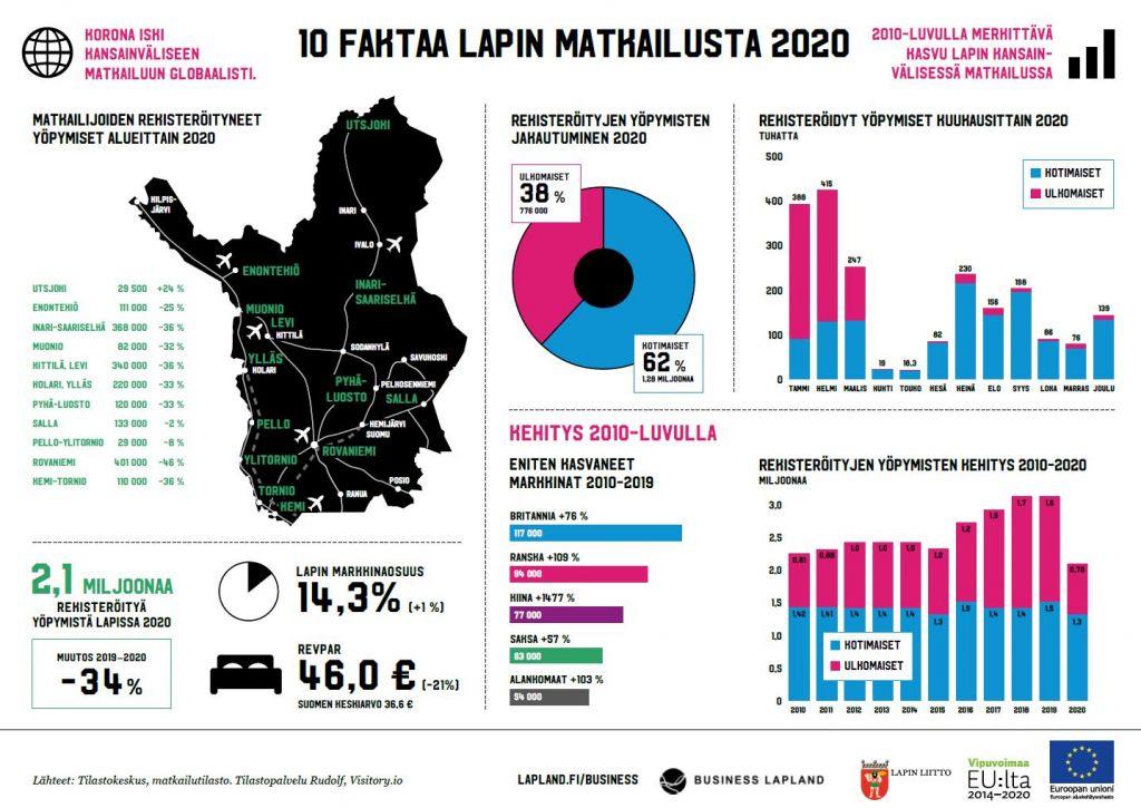 Lapin matkailun infograafi 2020
