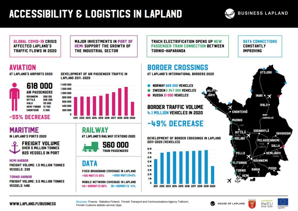 Accessibility and logistics in Lapland 2020 infograph Business Lapland